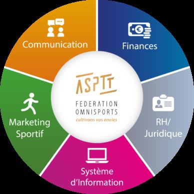 Services ASPTT Fédération Omnisports