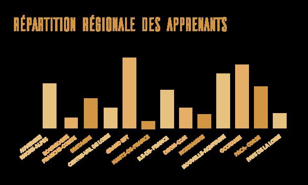 2021-03-22 Répartition des apprenants
